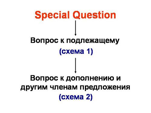 Если же вопрос задан к